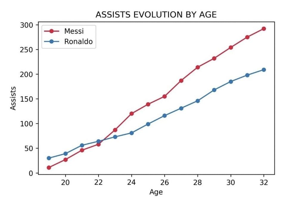 Leo Messi Cristiano Ronaldo assists evolution by age playmaking