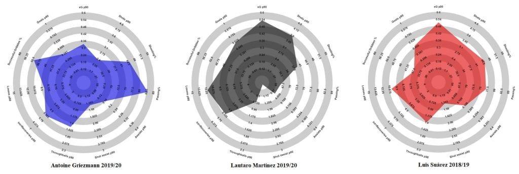 lautaro martinez compared barcelona strikers