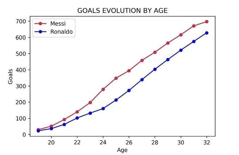 Messi Ronaldo evolution goals age