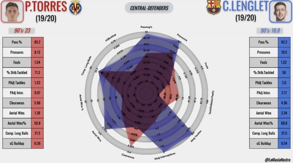 Clément Lenglet Barcelona Pau Torres Villarreal