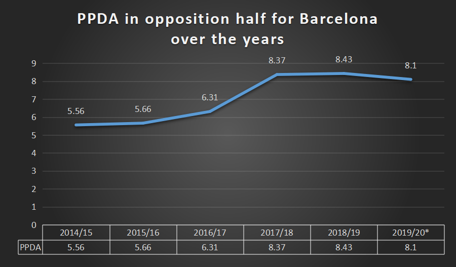 Barcelona 's pressing intensity over the years