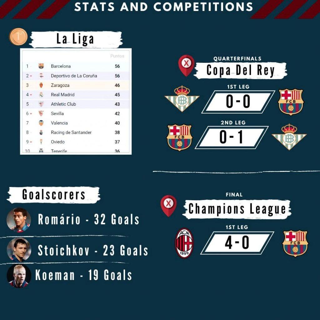 Barça 1993/94 season