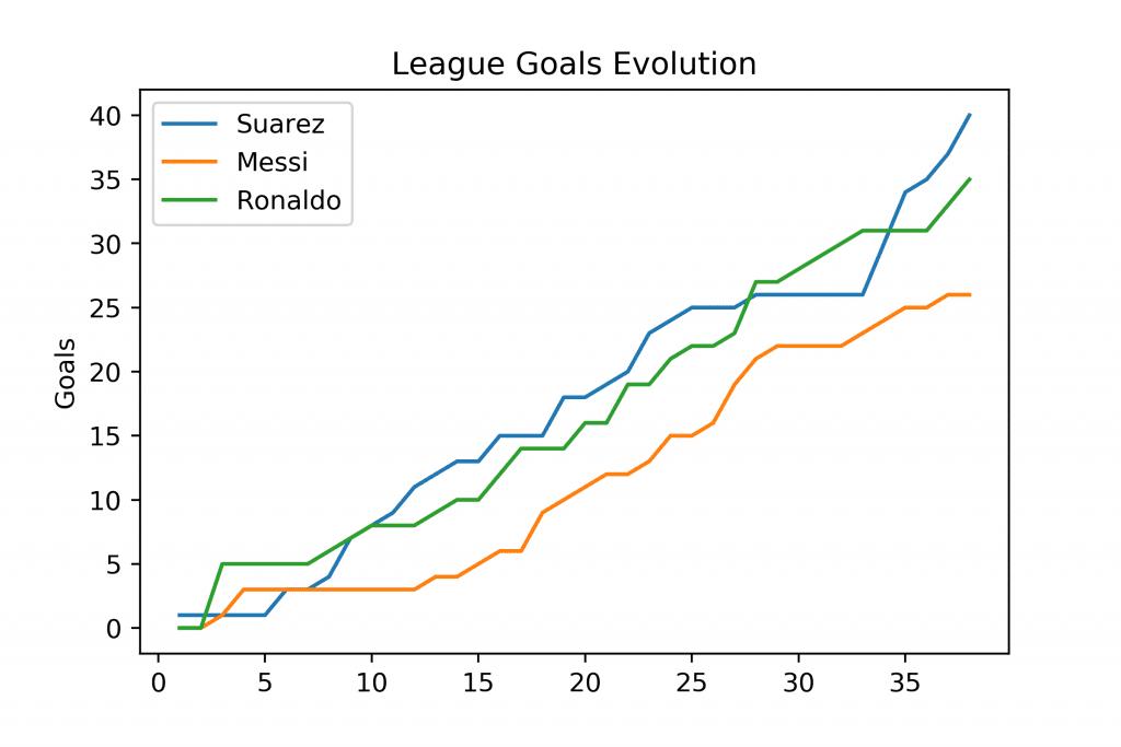 Luis Suárez Lionel Messi Barcelona Cristiano Ronaldo Real Madrid 2015/16 season