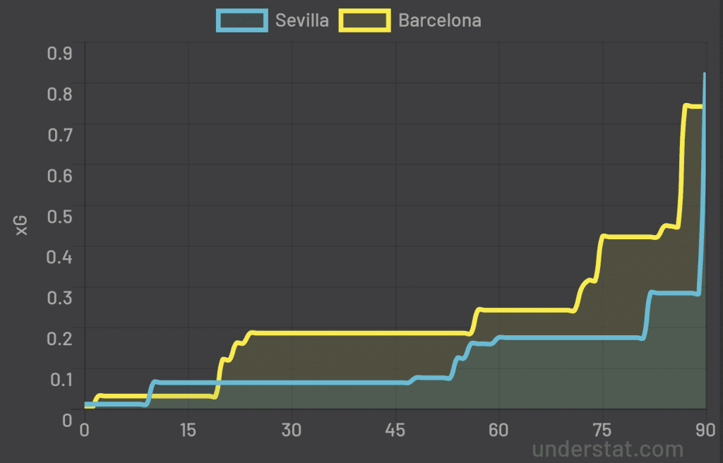 Sevilla Barcelona stats. What went wrong?