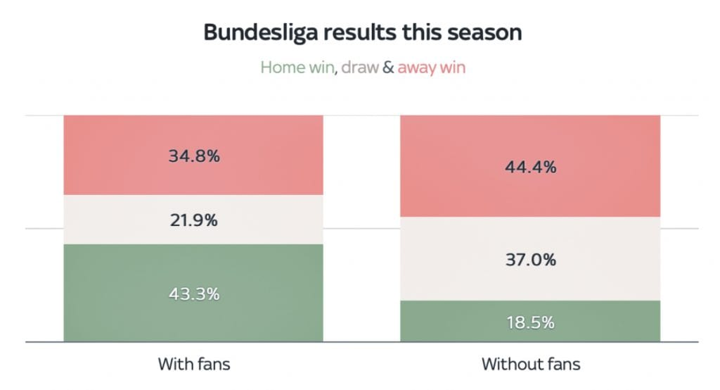Bundesliga empty stands performances