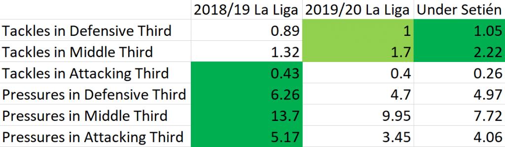 Sergio Busquets stats resurgence
