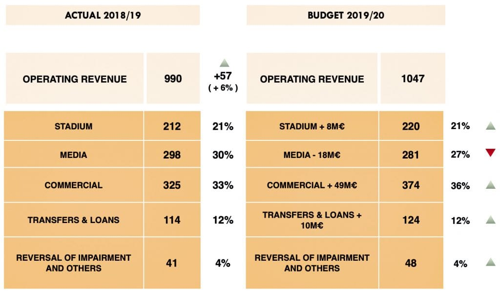 FC Barcelona budget revenue books
