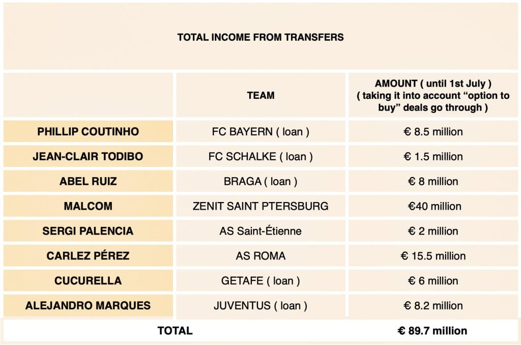 FC Barcelona income from transfers books