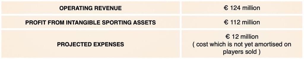 FC Barcelona revenue profit expenses books