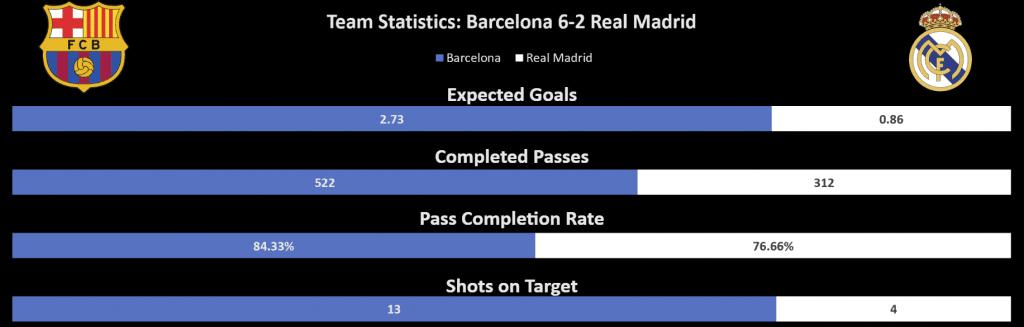 Real Madrid 2–6 Barcelona tactical analysis