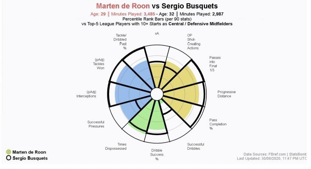 Marten de Roon Sergio Busquets Miralem Pjanić Frenkie de Jong Barcelona