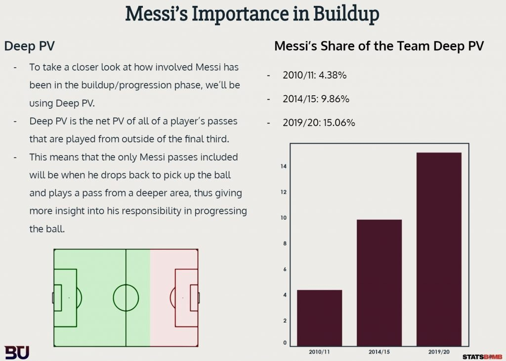messi importance