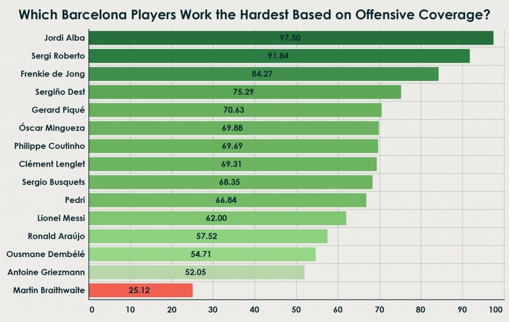 barcelona work rate